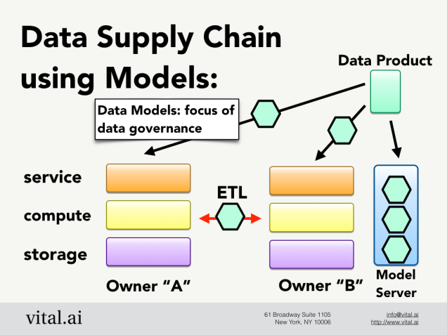 data-supply-chain-edv2015-hadfield-submitted.001